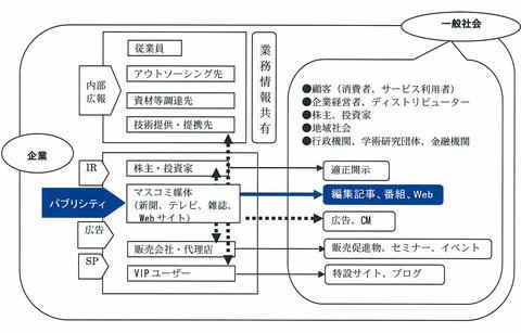 コミュニケーションとパブリシティ.jpg