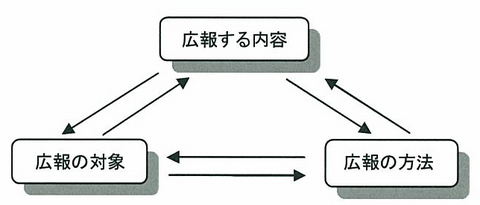 内容、方法、対象.jpg